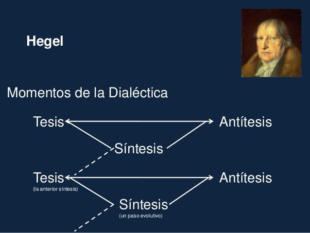 Tesis Antitesis Sintesis